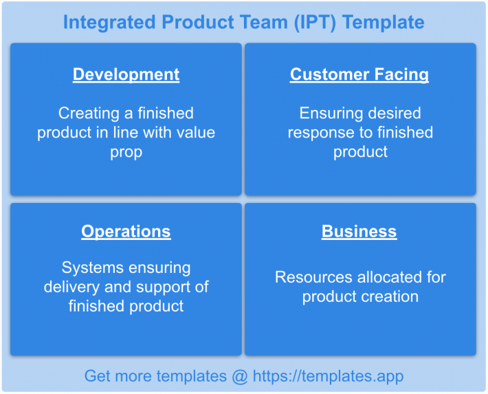 Integrated Product Team Template by templates.app