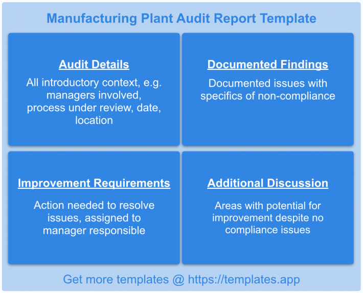 Audit Report: Manufacturing Plant by templates.app