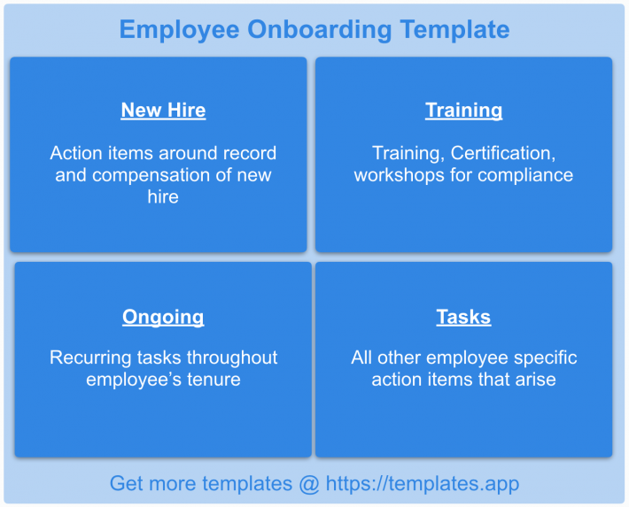 human resources employee onboarding template templates app