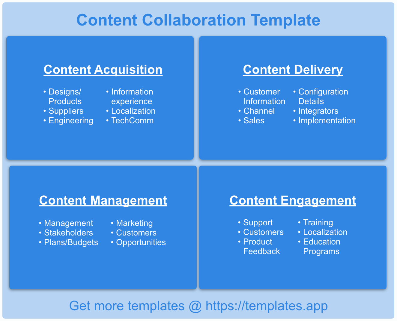 Integrated Product Lifecycle: Content Collaboration Template by templates.app