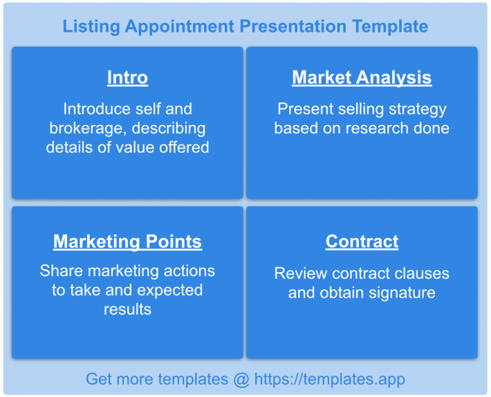 Real Estate Transaction Checklist: Listing Appointment Presentation Template by templates.app