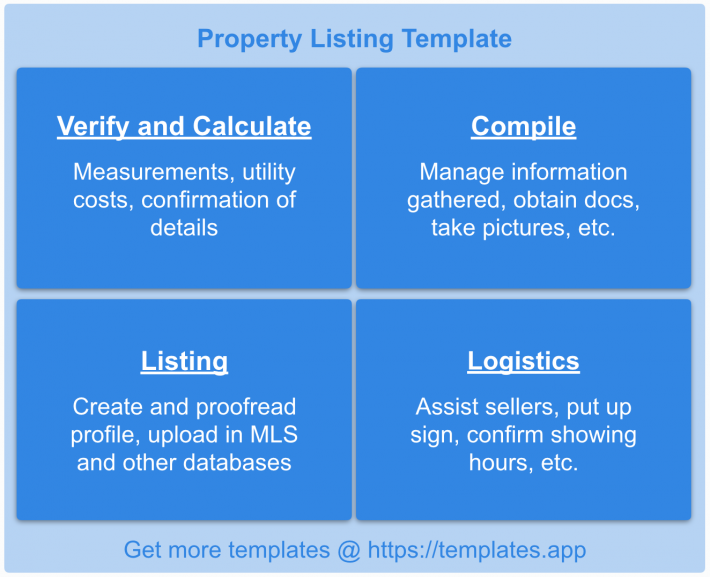 Real Estate Transaction Checklist: Property Listing Template by templates.app