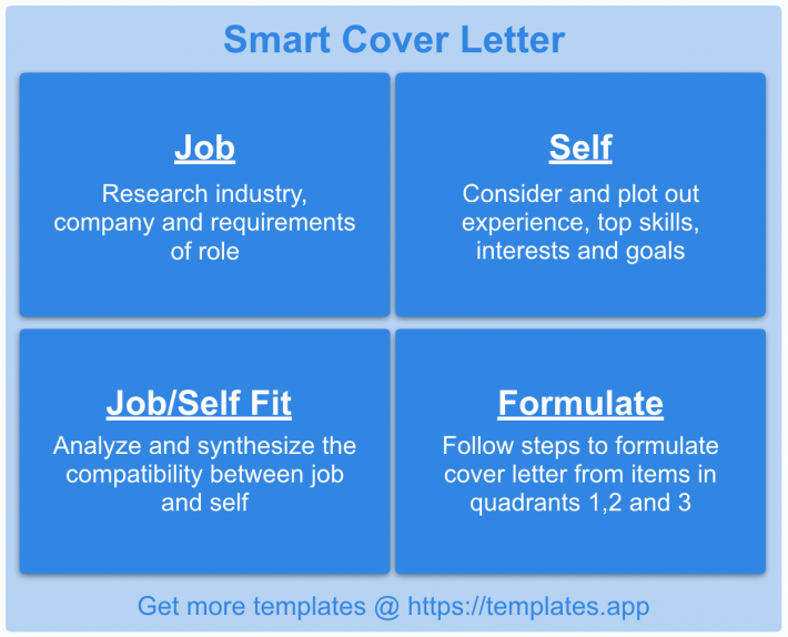 Smart Cover Letter Template by Templates.app