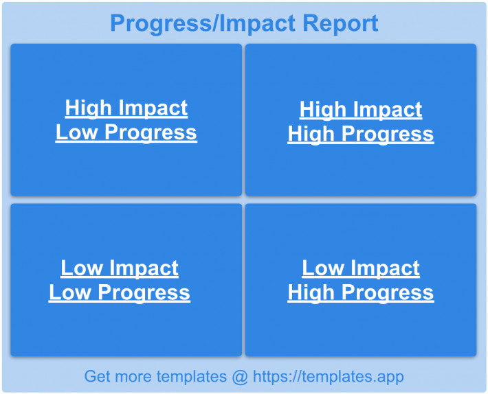 Progress Impact Report by Templates.app